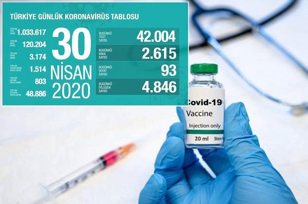 Coronavirus'ten hayatını kaybedenlerin sayısı 3174'e yükseldi