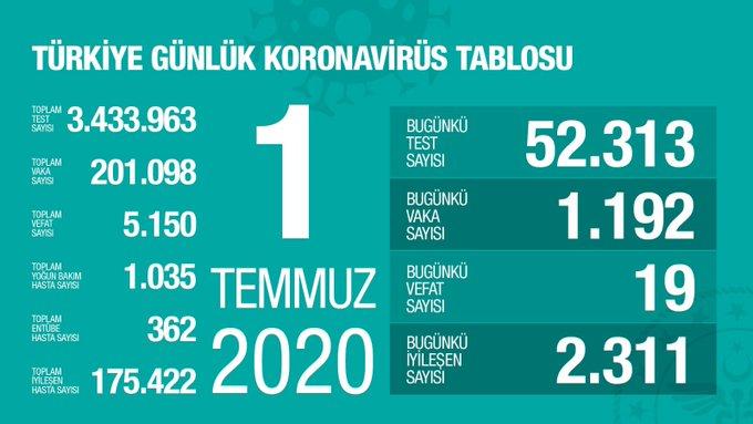 """Bakan Koca Covid-19'da son tabloyu paylaştı: """"Vaka sayımız 200 bini geçti"""""""