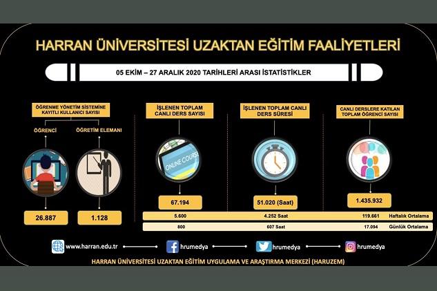 Harran Üniversitesi'nde haftada 5 bin 600 canlı ders işleniyor