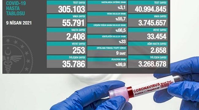 Coronavirus'ten 253 kişi hayatını kaybetti