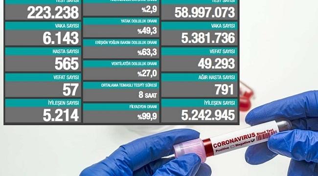 Coronavirus'ten Son 24 saatte 55 can kaybı, 6 bin 143 yeni vaka