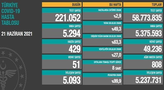 Son 24 saatte 51 can kaybı, 5 bin 294 yeni vaka