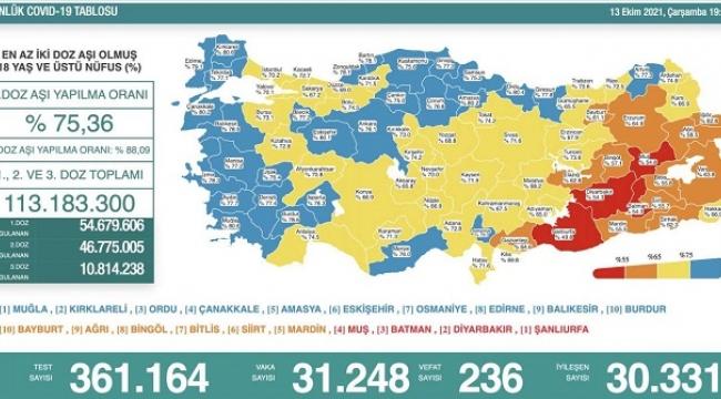 Coronavirus'ten 236 kişi vefat etti
